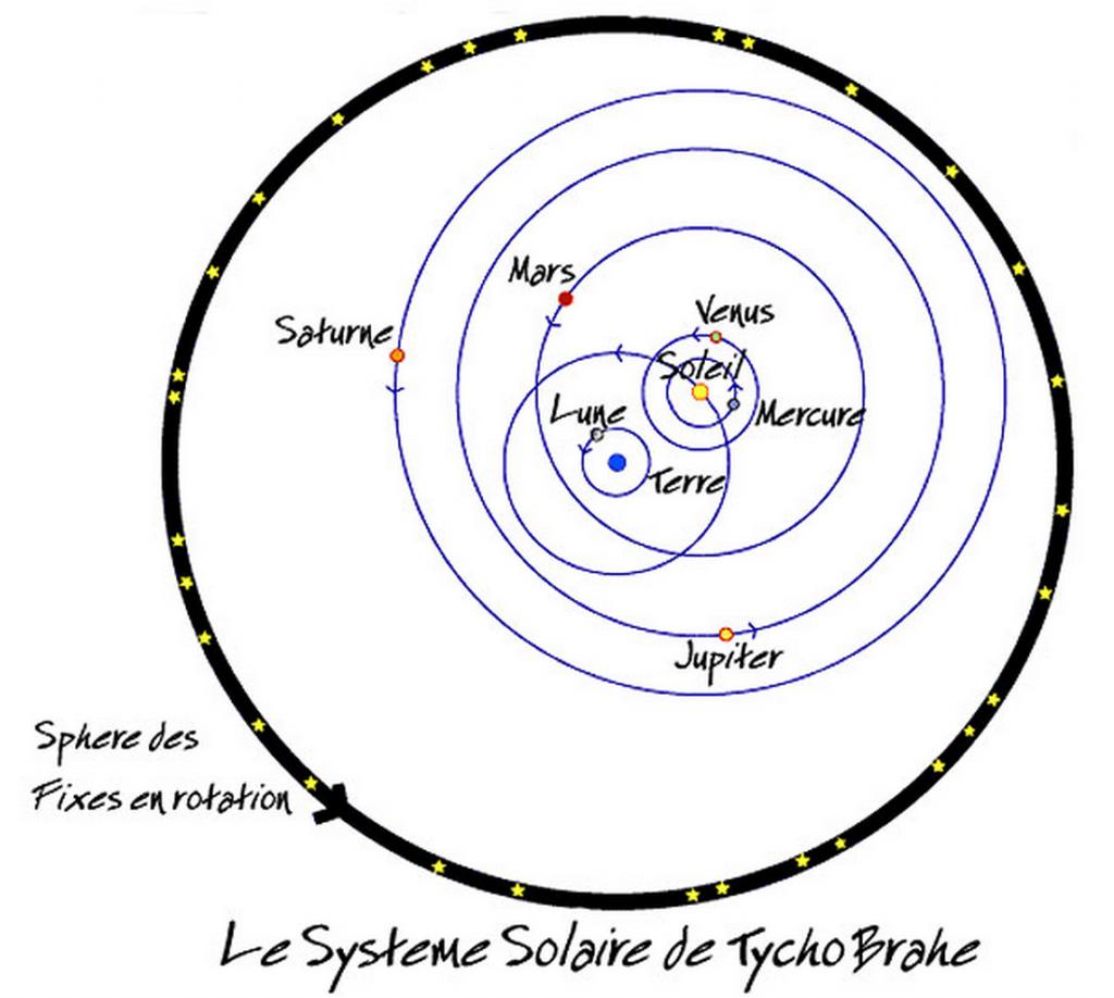 Système-Tycho